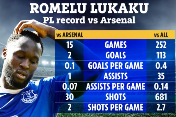 Romelu Lukaku 's record against Arsenal